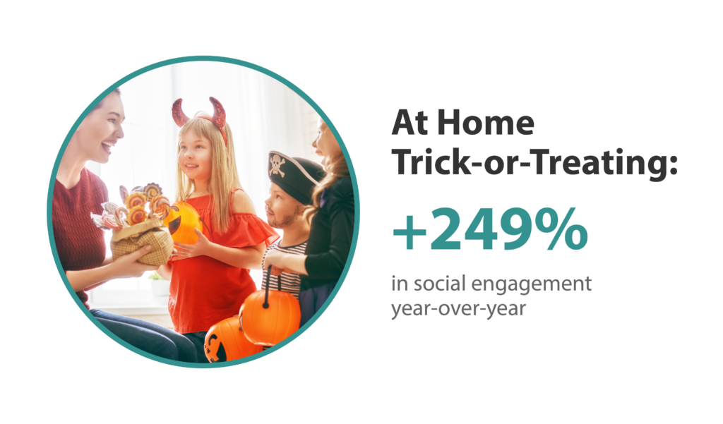 "Graphic showing the 249% year-over-year increase in social engagement for ""At-Home Trick-or-Treating."""